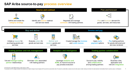 SAP Ariba source-to-pay process overview